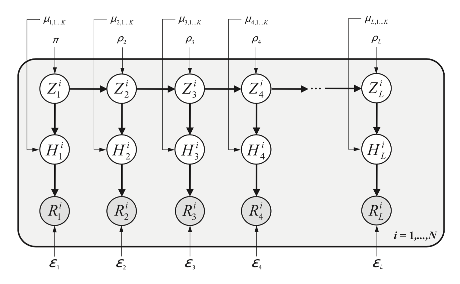 Graphical representation of a generative model